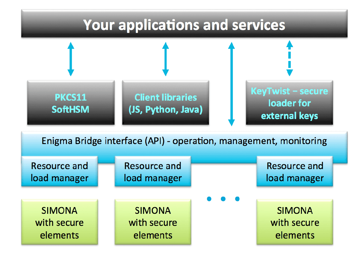 Enigma Bridge - Cyber-security governance with one service